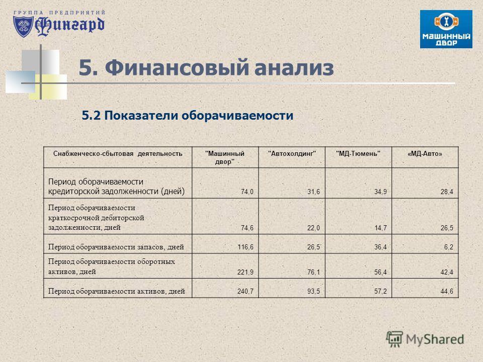 5. Финансовый анализ 5.2 Показатели оборачиваемости Снабженческо-сбытовая деятельность