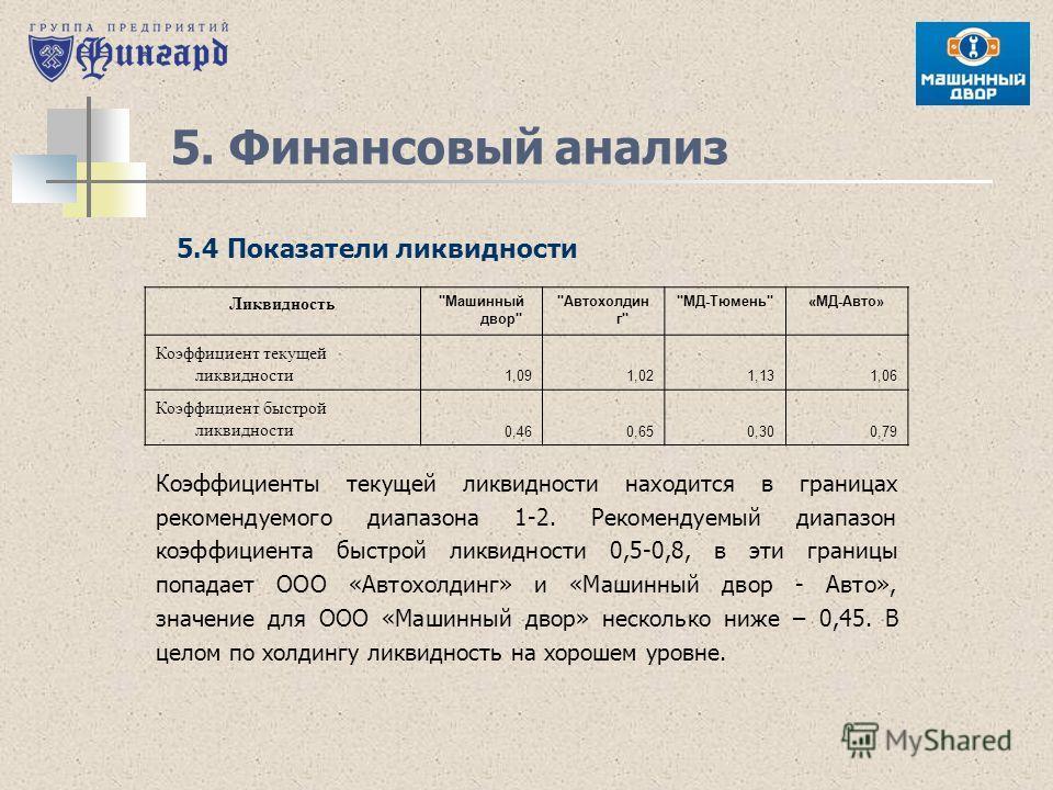 5. Финансовый анализ 5.4 Показатели ликвидности Ликвидность