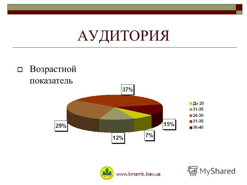 АУДИТОРИЯ www.kmamk.kiev.ua Возрастной показатель