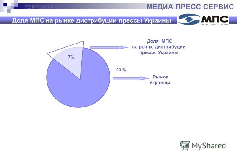 ТОРГОВАЯ СЕТЬ МЕДИА ПРЕСС СЕРВИС Доля МПС на рынке дистрибуции прессы Украины Доля МПС на рынке дистрибуции прессы Украины Рынок Украины 93 % 7%