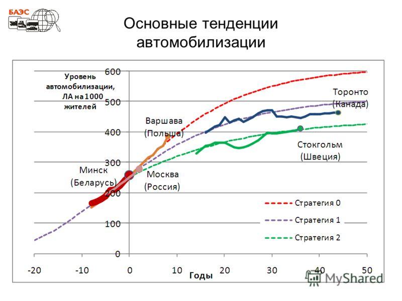 Основные тенденции автомобилизации