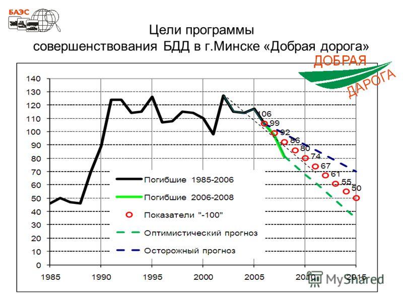 Цели программы совершенствования БДД в г.Минске «Добрая дорога»