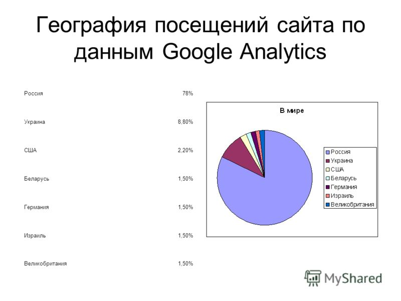 География посещений сайта по данным Google Analytics Россия78% Украина8,80% США2,20% Беларусь1,50% Германия1,50% Израиль1,50% Великобритания1,50%