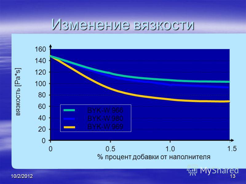 7/28/201213 вязкость [Pa*s] Изменение вязкости 0 20 40 60 80 100 120 140 160 00.51.0 1.5 % процент добавки от наполнителя BYK-W 980 BYK-W 969 BYK-W 966