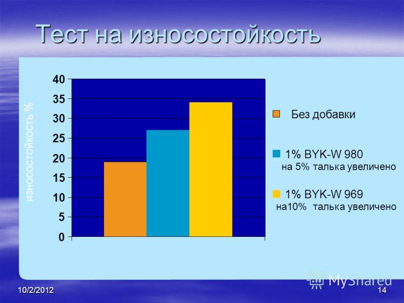 7/28/201214 Тест на износостойкость износостойкость % 0 5 10 15 20 25 30 35 40 Без добавки 1% BYK-W 980 на 5% талька увеличено 1% BYK-W 969 на10% талька увеличено