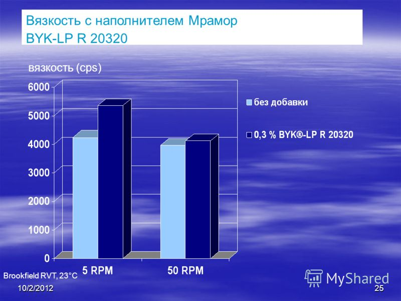 7/28/201225 Вязкость с наполнителем Мрамор BYK-LP R 20320 вязкость (cps) Brookfield RVT, 23°C