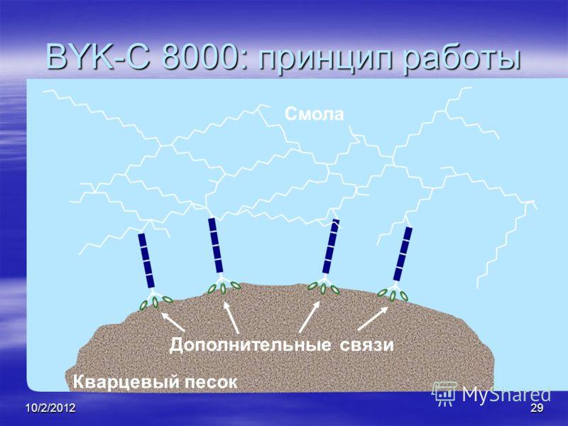 7/28/201229 BYK-C 8000: принцип работы Смола Дополнительные связи Кварцевый песок