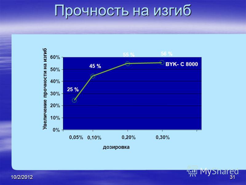 7/28/201231 Прочность на изгиб 0% 10% 20% 30% 40% 50% 60% 0,05% 0,10% 0,20% 0,30% Увеличение прочности на изгиб дозировка 56 % 55 % 45 % 25 % BYK- C 8000