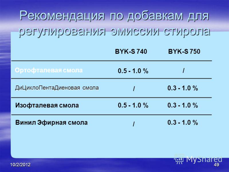 7/28/201249 Рекомендация по добавкам для регулирования эмиссии стирола BYK-S 740BYK-S 750 Ортофталевая смола 0.5 - 1.0 % / 0.3 - 1.0 % / / ДиЦиклоПентаДиеновая смола Изофталевая смола Винил Эфирная смола 0.5 - 1.0 %0.3 - 1.0 %