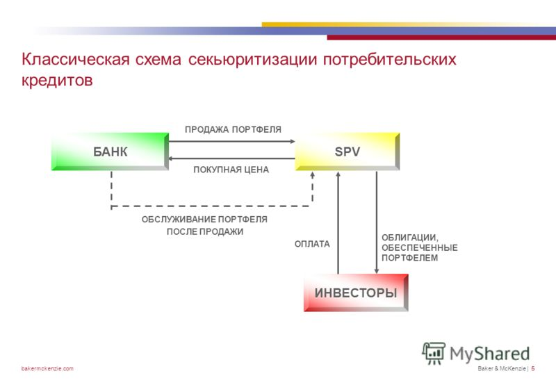 схема секьюритизации