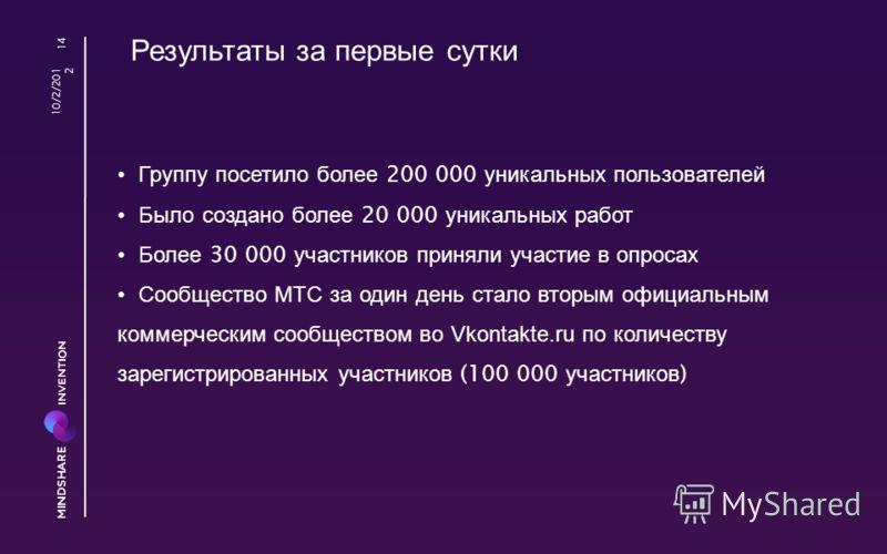 8/23/2012 14 Группу посетило более 200 000 уникальных пользователей Было создано более 20 000 уникальных работ Более 30 000 участников приняли участие в опросах Сообщество МТС за один день стало вторым официальным коммерческим сообществом во Vkontakt