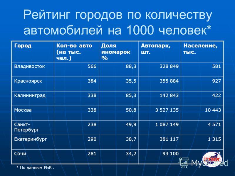 Рейтинг городов по количеству автомобилей на 1000 человек* ГородКол-во авто (на тыс. чел.) Доля иномарок % Автопарк, шт. Население, тыс. Владивосток56688,3328 849581 Красноярск38435,5355 884927 Калининград33885,3142 843422 Москва33850,83 527 13510 44