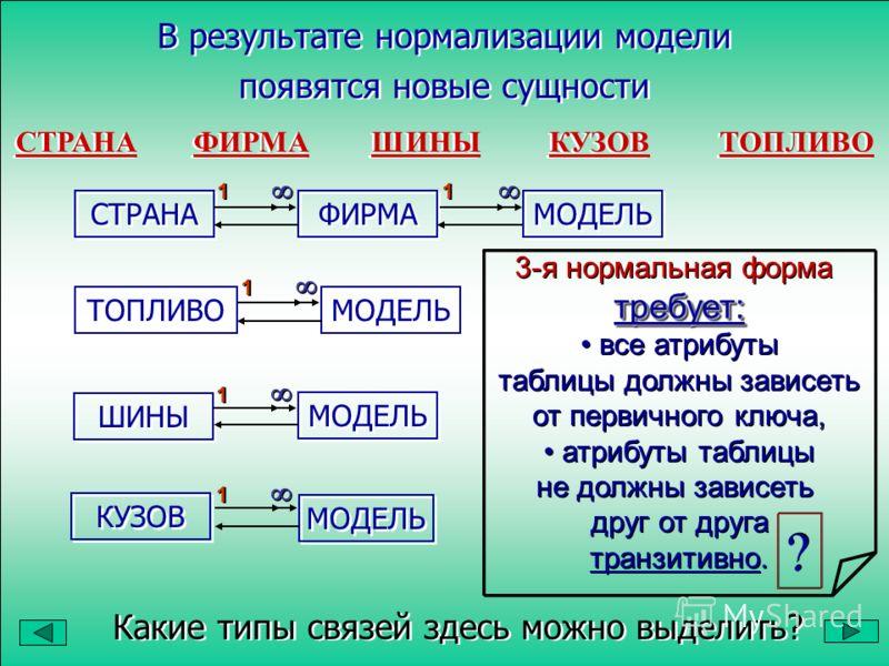 СТРАНА ФИРМА ШИНЫ КУЗОВТОПЛИВО СТРАНА ФИРМА ШИНЫ КУЗОВТОПЛИВО ФИРМА СТРАНА МОДЕЛЬ ТОПЛИВО ШИНЫ КУЗОВ МОДЕЛЬ Какие типы связей здесь можно выделить? Какие типы связей здесь можно выделить? требует: 3-я нормальная форма требует: все атрибуты таблицы до