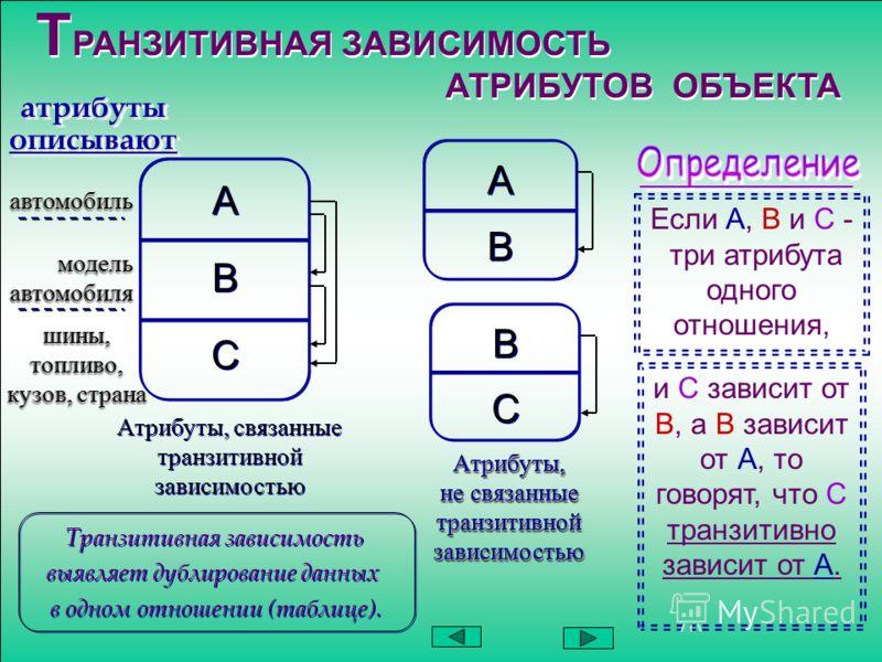 Т РАНЗИТИВНАЯ ЗАВИСИМОСТЬ АТРИБУТОВ ОБЪЕКТА Т РАНЗИТИВНАЯ ЗАВИСИМОСТЬ АТРИБУТОВ ОБЪЕКТА А А B B C C атрибуты описывают шины, топливо, кузов, страна Атрибуты, связанные транзитивной зависимостью А А B B B B C C Атрибуты, не связанные транзитивной зави