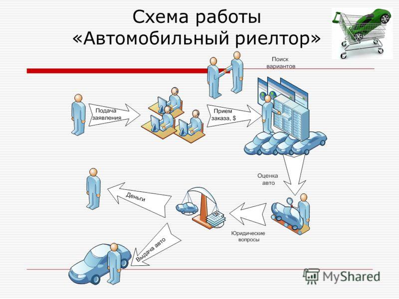 Схема работы «Автомобильный