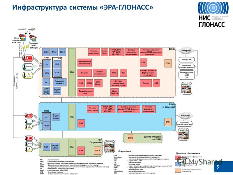 5 Инфраструктура системы «ЭРА-ГЛОНАСС»