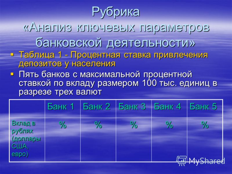 Рубрика «Анализ ключевых параметров банковской деятельности» Таблица 1 - Процентная ставка привлечения депозитов у населения Таблица 1 - Процентная ставка привлечения депозитов у населения Пять банков с максимальной процентной ставкой по вкладу разме