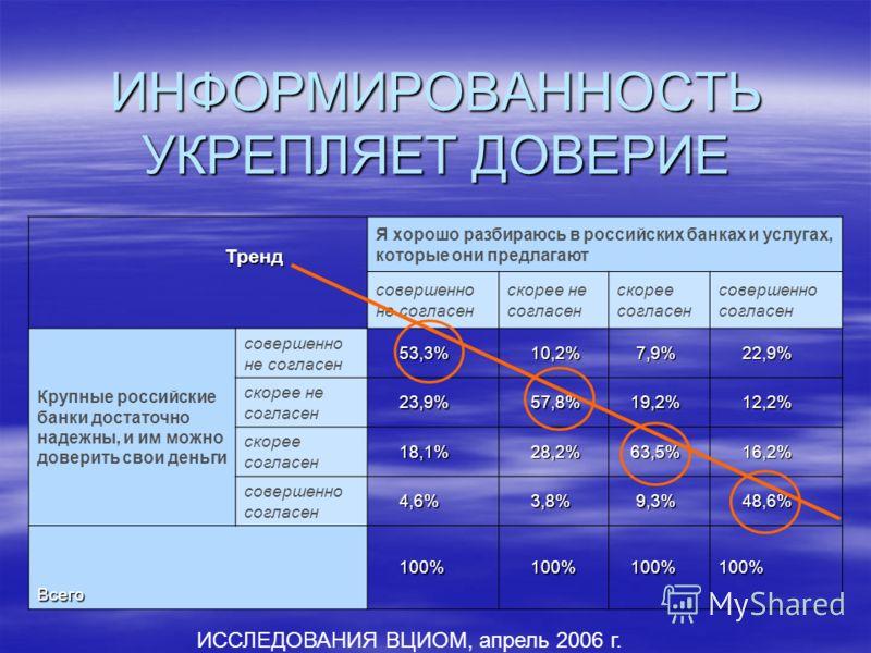 ИНФОРМИРОВАННОСТЬ УКРЕПЛЯЕТ ДОВЕРИЕ Я хорошо разбираюсь в российских банках и услугах, которые они предлагают совершенно не согласен скорее не согласен скорее согласен совершенно согласен Крупные российские банки достаточно надежны, и им можно довери