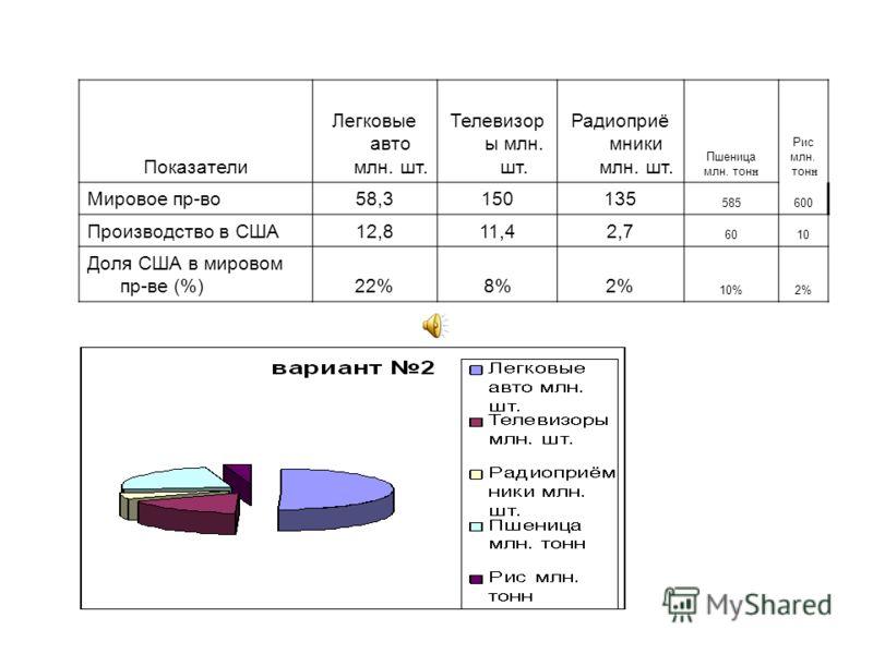 Показатели Легковые авто млн. шт. Телевизор ы млн. шт. Радиоприё мники млн. шт. Пшеница млн. тон н Рис млн. тон н Мировое пр-во58,3150135 585600 Производство в США12,811,42,7 6010 Доля США в мировом пр-ве (%)22%8%2% 10%2%