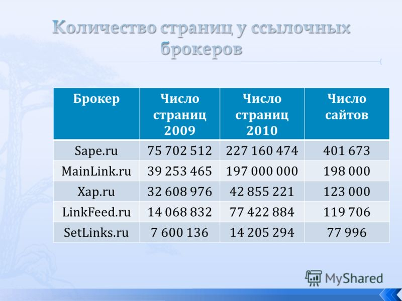 БрокерЧисло страниц 2009 Число страниц 2010 Число сайтов Sape.ru75 702 512227 160 474401 673 MainLink.ru39 253 465197 000 000198 000 Xap.ru32 608 97642 855 221123 000 LinkFeed.ru14 068 83277 422 884119 706 SetLinks.ru7 600 13614 205 29477 996
