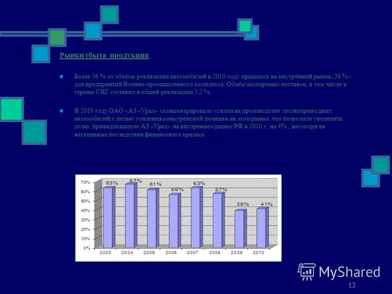 13 Рынки сбыта продукции Более 56 % от объёма реализации автомобилей в 2010 году пришлось на внутренний рынок, 38 % - для предприятий Военно-промышленного комплекса. Объём экспортных поставок, в том числе в страны СНГ составил в общей реализации 5,2