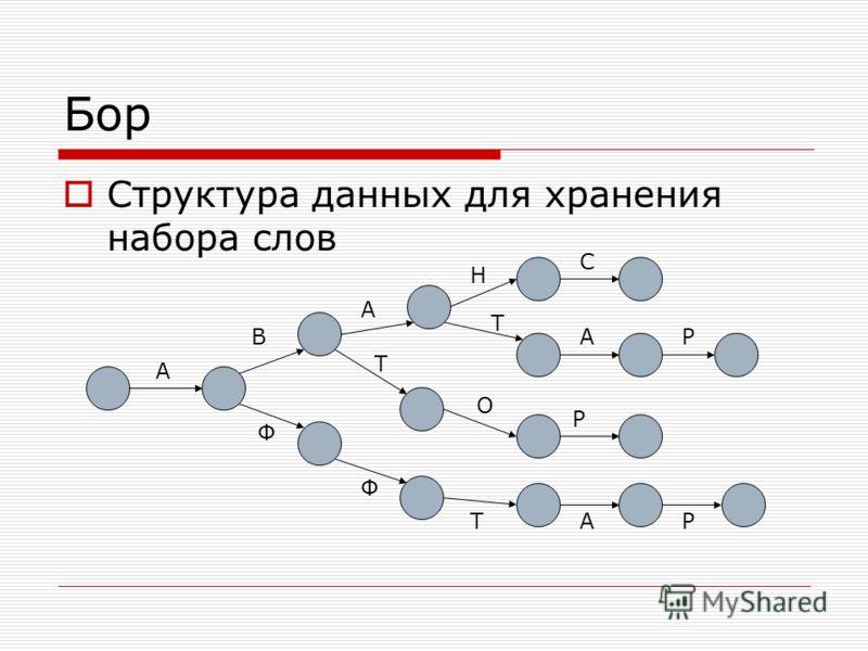 Бор Структура данных для хранения набора слов А В А Н С Т О Р А Т Р АТР Ф Ф
