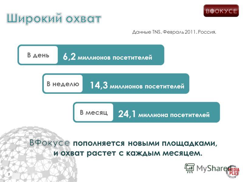 7 В день В неделю В месяц Данные TNS. Февраль 2011. Россия. 6,2 миллионов посетителей 14,3 миллионов посетителей 24,1 миллиона посетителей