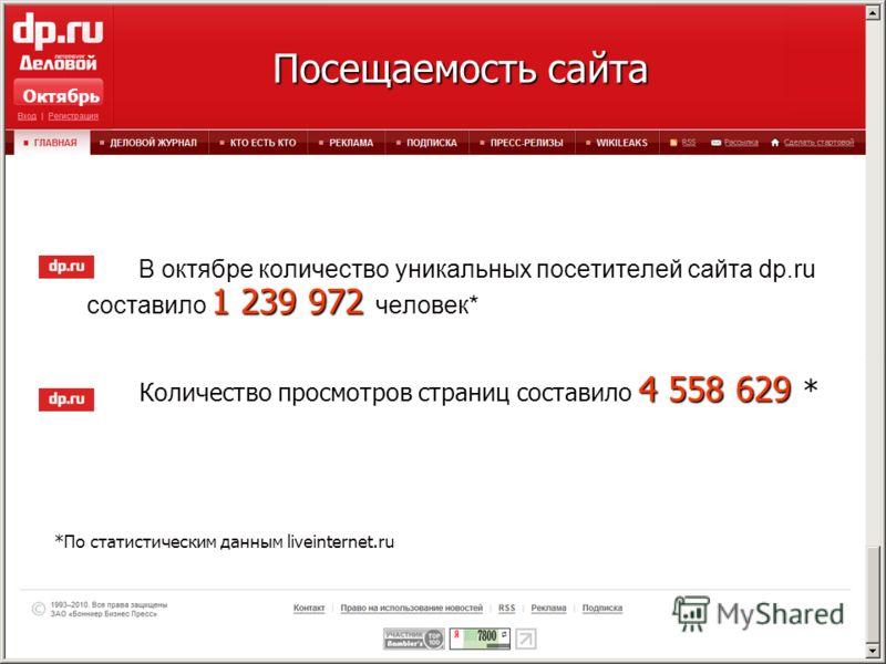 1 239 972 В октябре количество уникальных посетителей сайта dp.ru составило 1 239 972 человек* 4 558 629 * Количество просмотров страниц составило 4 558 629 * *По статистическим данным liveinternet.ru Посещаемость сайта Посещаемость сайта Октябрь