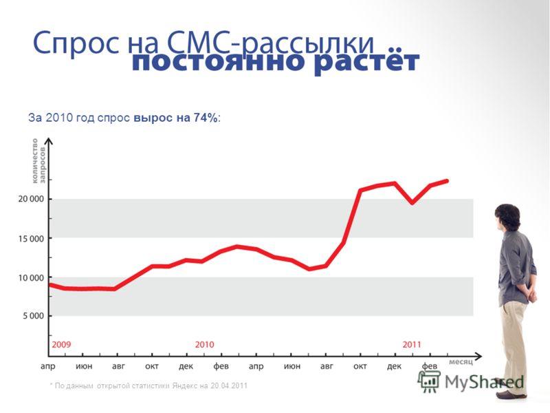 За 2010 год спрос вырос на 74%: * По данным открытой статистики Яндекс на 20.04.2011