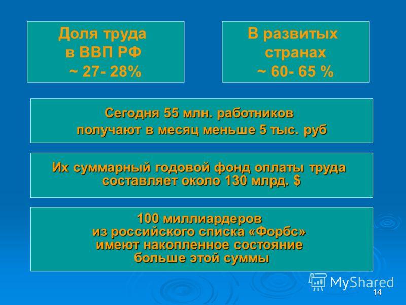 14 Сегодня 55 млн. работников получают в месяц меньше 5 тыс. руб 100 миллиардеров из российского списка «Форбс» имеют накопленное состояние больше этой суммы В развитых странах ~ 60- 65 % Доля труда в ВВП РФ ~ 27- 28% Их суммарный годовой фонд оплаты