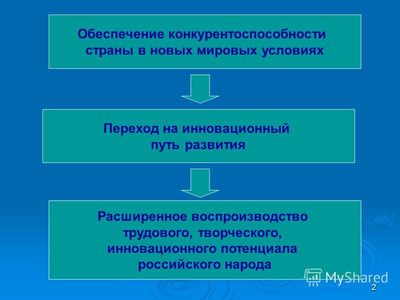 2 Обеспечение конкурентоспособности страны в новых мировых условиях Переход на инновационный путь развития Расширенное воспроизводство трудового, творческого, инновационного потенциала российского народа