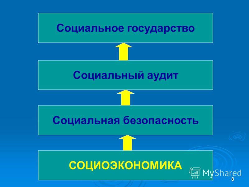 8 Социальное государство Социальный аудит Социальная безопасность СОЦИОЭКОНОМИКА