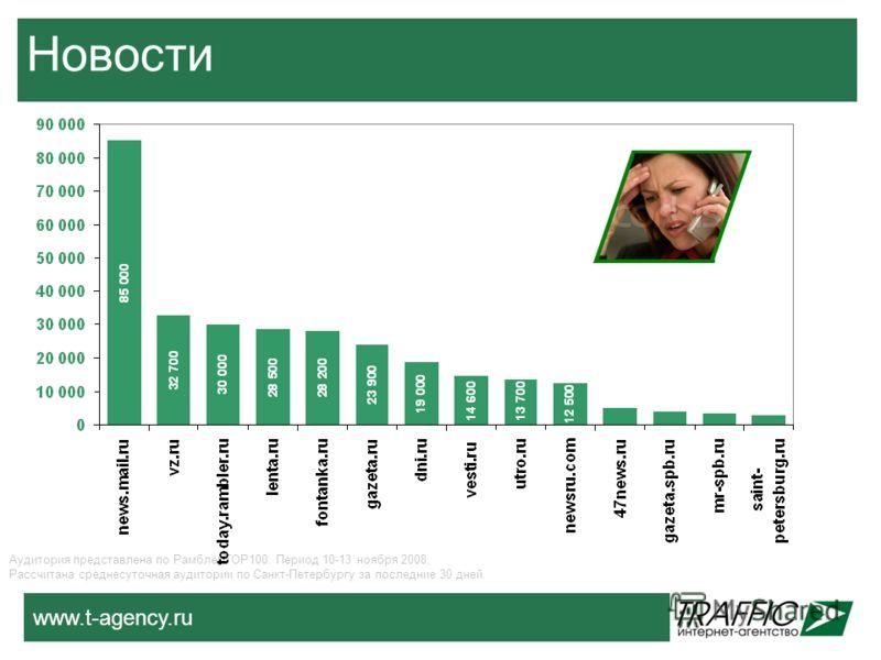 www.t-agency.ru Новости Аудитория представлена по РамблерТОР100. Период 10-13 ноября 2008, Рассчитана среднесуточная аудитории по Санкт-Петербургу за последние 30 дней.