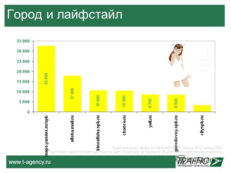 www.t-agency.ru Город и лайфстайл Аудитория представлена по РамблерТОР100. Период 10-13 ноября 2008, Рассчитана среднесуточная аудитории по Санкт-Петербургу за последние 30 дней.Яндекс-собственная статистика