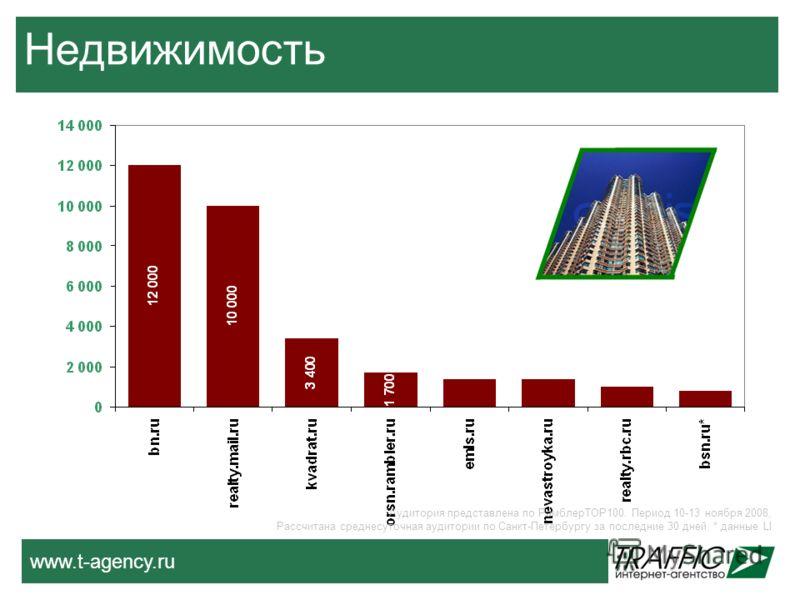 www.t-agency.ru Недвижимость Аудитория представлена по РамблерТОР100. Период 10-13 ноября 2008, Рассчитана среднесуточная аудитории по Санкт-Петербургу за последние 30 дней. * данные LI