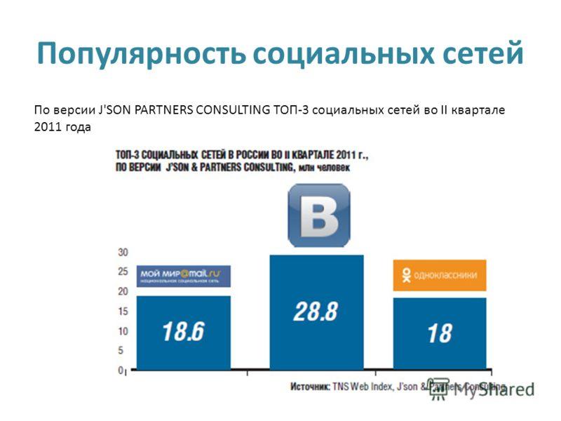 Популярность социальных сетей По версии J'SON PARTNERS CONSULTING ТОП-3 социальных сетей во II квартале 2011 года
