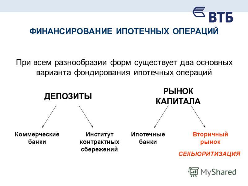 ФИНАНСИРОВАНИЕ ИПОТЕЧНЫХ ОПЕРАЦИЙ При всем разнообразии форм существует два основных варианта фондирования ипотечных операций ДЕПОЗИТЫ РЫНОК КАПИТАЛА Коммерческие банки Институт контрактных сбережений Ипотечные банки Вторичный рынок СЕКЬЮРИТИЗАЦИЯ