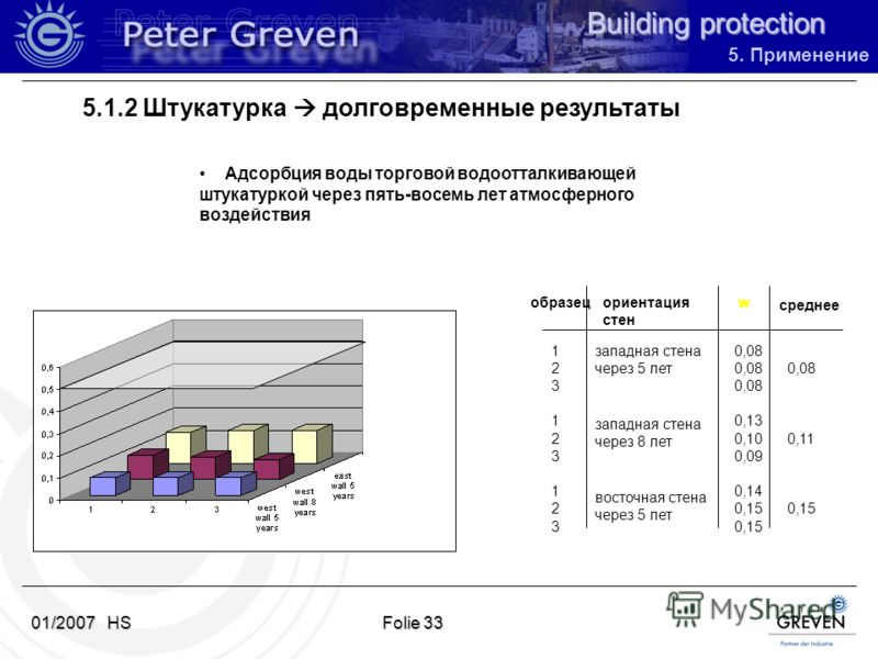Building protection 01/2007 HSFolie 33 образецориентация стен среднее 123123123123123123 западная стена через 5 лет западная стена через 8 лет восточная стена через 5 лет 0,08 0,13 0,10 0,11 0,09 0,14 0,15 w Адсорбция воды торговой водоотталкивающей