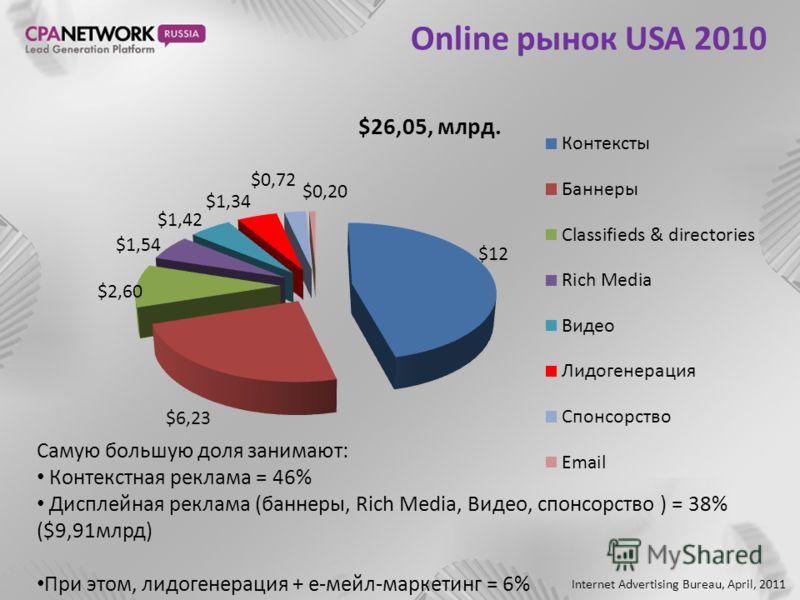 Online рынок USA 2010 Самую большую доля занимают: Контекстная реклама = 46% Дисплейная реклама (баннеры, Rich Media, Видео, спонсорство ) = 38% ($9,91млрд) При этом, лидогенерация + е-мейл-маркетинг = 6% Internet Advertising Bureau, April, 2011