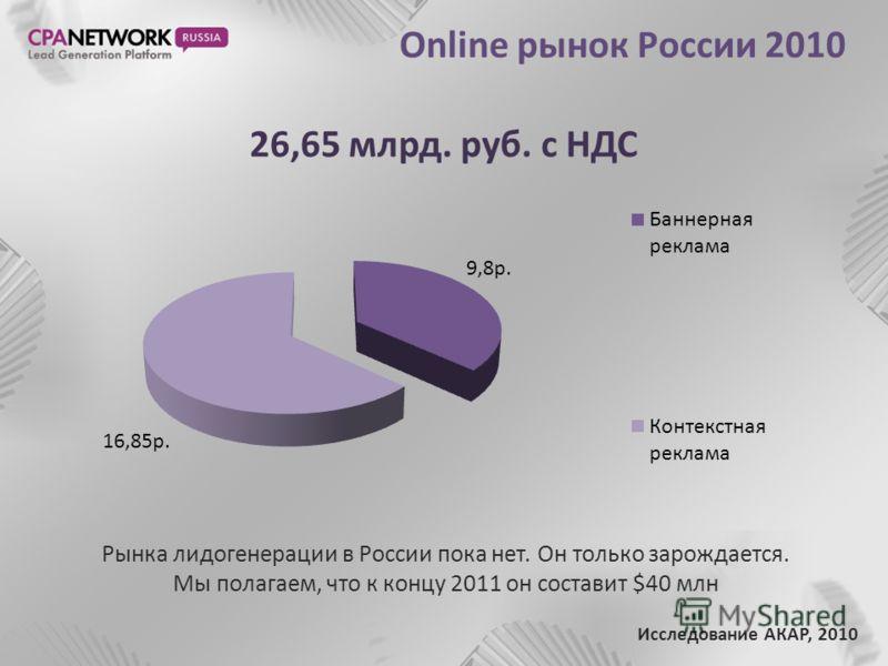 Online рынок России 2010 Рынка лидогенерации в России пока нет. Он только зарождается. Мы полагаем, что к концу 2011 он составит $40 млн Исследование АКАР, 2010