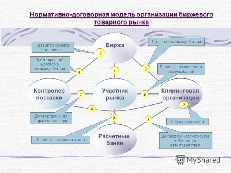 Нормативно-договорная модель организации биржевого товарного рынка 8 8 Договор о клиринговом обслуживании Правила биржевой торговли Договор о взаимодействии Договор банковского счета + Регламент взаимодействия 4 4 3 3 5 5 9 9 1 1 2 2 Правила клиринга