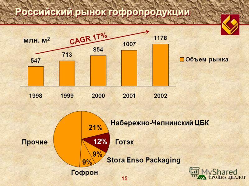 15 Российский рынок гофропродукции млн. м 2 12% Готэк Гофрон Stora Enso Packaging Прочие Набережно-Челнинский ЦБК 21% 9% CAGR 17%