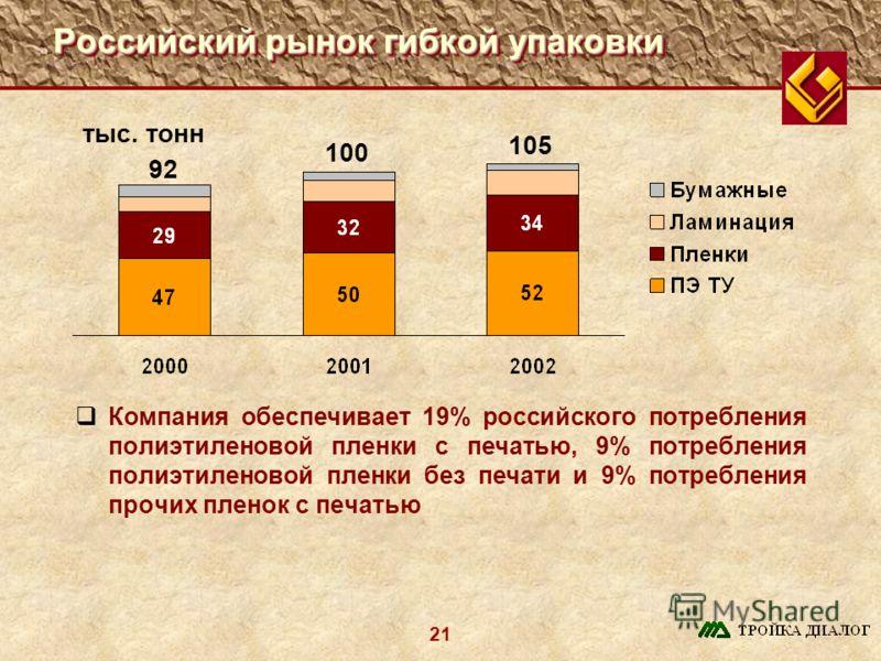 21 Российский рынок гибкой упаковки тыс. тонн Компания обеспечивает 19% российского потребления полиэтиленовой пленки с печатью, 9% потребления полиэтиленовой пленки без печати и 9% потребления прочих пленок с печатью 92 100 105