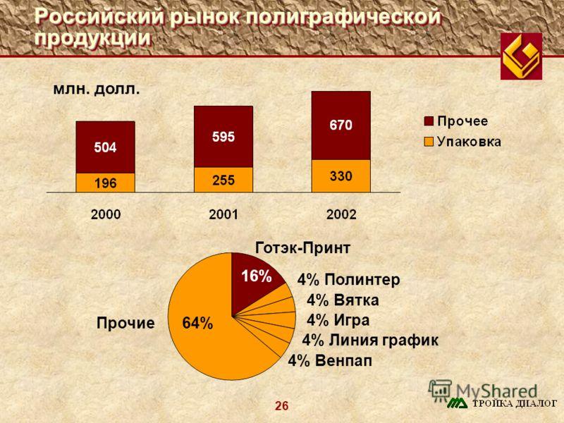 26 Российский рынок полиграфической продукции млн. долл. 16% Готэк-Принт Прочие 4% Полинтер 64% 4% Вятка 4% Игра 4% Линия график 4% Венпап