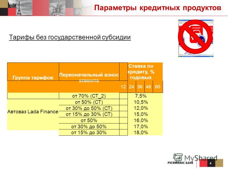 4 Тарифы без государственной субсидии Группа тарифов Первоначальный взнос клиента Ставка по кредиту, % годовых 1224364860 Автоваз Lada Finance от 70% (СТ_2) 7,5% от 50% (СТ) 10,5% от 30% до 50% (СТ) 12,0% от 15% до 30% (СТ) 15,0% от 50% 16,0% от 30%