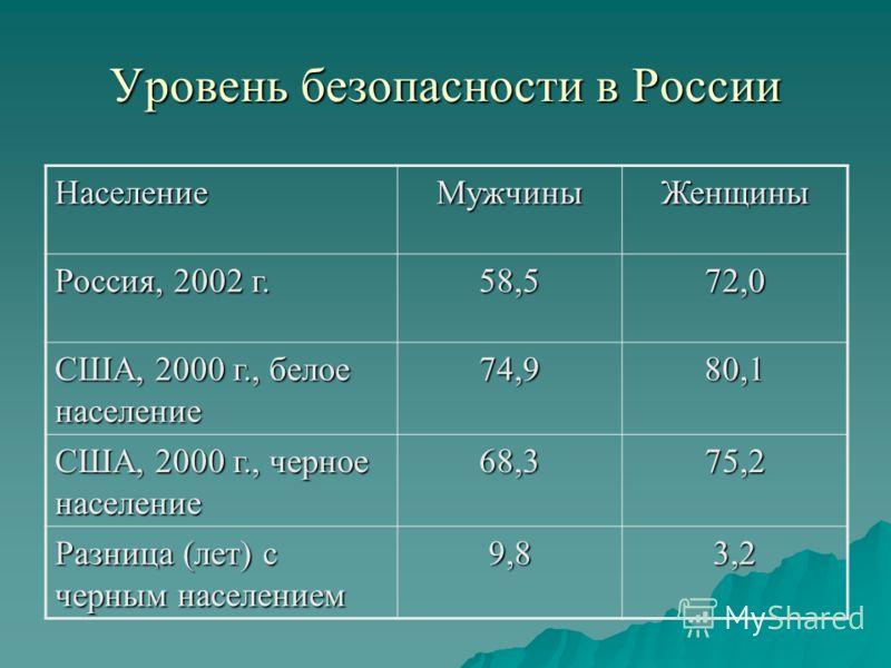 Уровень безопасности в России НаселениеМужчиныЖенщины Россия, 2002 г. 58,572,0 США, 2000 г., белое население 74,980,1 США, 2000 г., черное население 68,375,2 Разница (лет) с черным населением 9,83,2