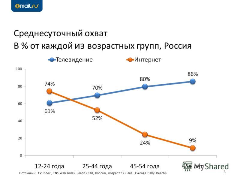 Среднесуточный охват В % от каждой из возрастных групп, Россия 3 Источники: TV Index, TNS Web Index. Март 2010, Россия, возраст 12+ лет. Average Daily Reach%