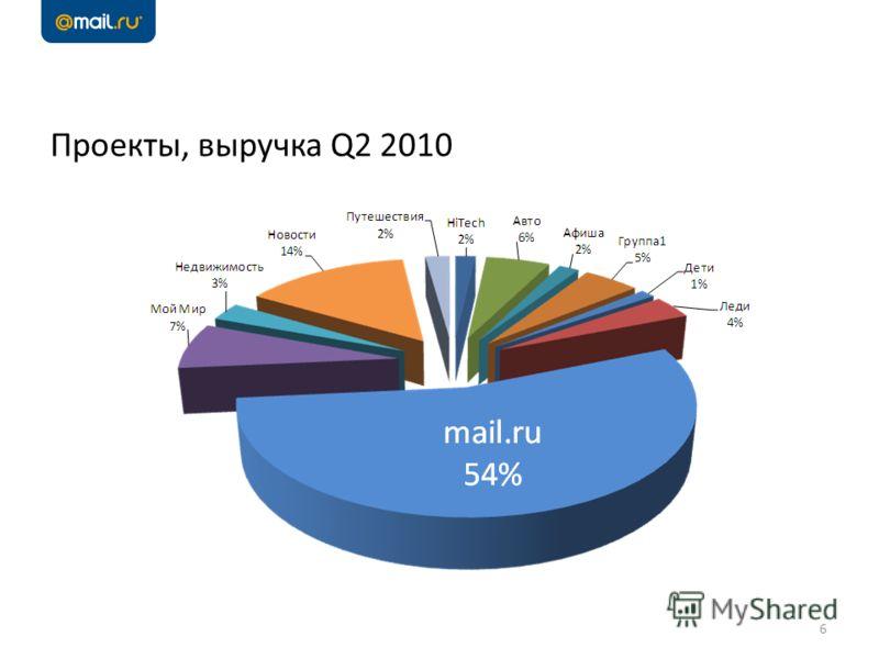 Проекты, выручка Q2 2010 6