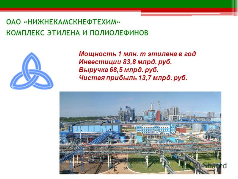 Мощность 1 млн. т этилена в год Инвестиции 83,8 млрд. руб. Выручка 68,5 млрд. руб. Чистая прибыль 13,7 млрд. руб. ОАО «НИЖНЕКАМСКНЕФТЕХИМ» КОМПЛЕКС ЭТИЛЕНА И ПОЛИОЛЕФИНОВ