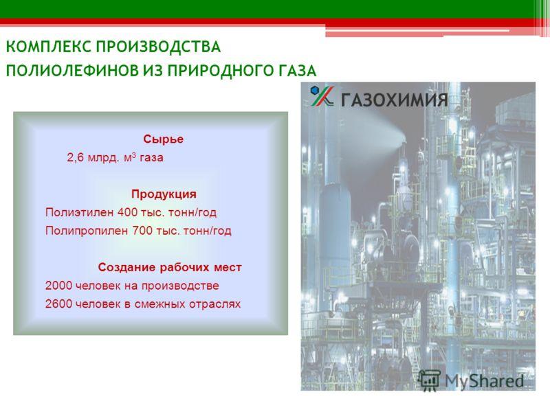 Сырье 2,6 млрд. м 3 газа Продукция Полиэтилен 400 тыс. тонн/год Полипропилен 700 тыс. тонн/год Создание рабочих мест 2000 человек на производстве 2600 человек в смежных отраслях КОМПЛЕКС ПРОИЗВОДСТВА ПОЛИОЛЕФИНОВ ИЗ ПРИРОДНОГО ГАЗА ГАЗОХИМИЯ